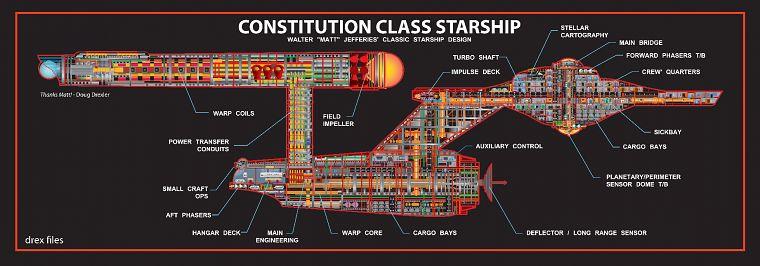 Схема классов кораблей